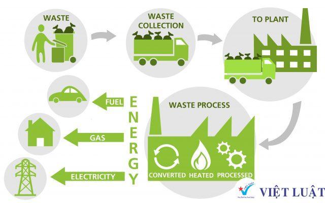 Thành lập công ty dịch vụ vệ sinh dân dụng và công nghiệp năm 2020