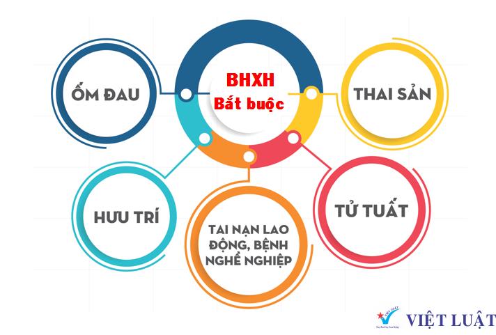Những điều kiện nào để hưởng, mức hưởng của 05 chế độ BHXH bắt buộc